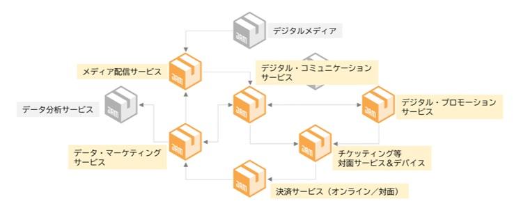 ソニー ペイメント サービス 株式 会社