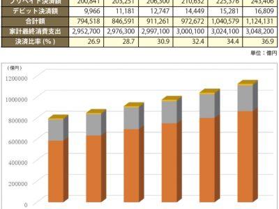 2017 年から2022 年までのキャッシュレス決済比率の推移(予測)(出典:キャッシュレス2020)