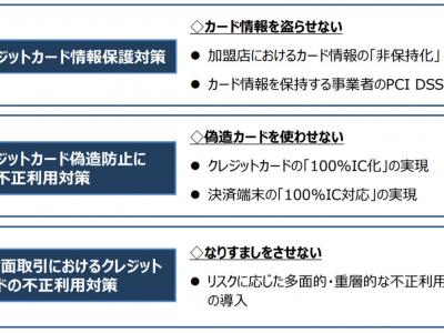 「実行計画」における対策の3本柱(出典:クレジット取引セキュリティ対策協議会)