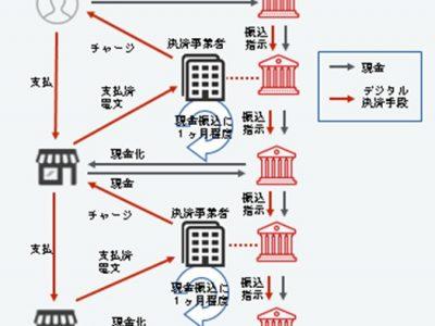 図―1 日本のキャッシュレス決済スキーム