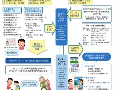 図-4 マイキープラットフォーム構想図