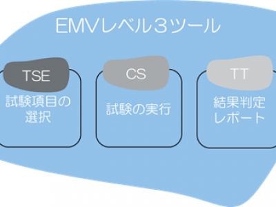 試験実行前に必要な入力情報としては、テストセットファイルとカードイメージファイルがあり、試験実行後にレポートとログが生成され出力される。